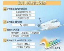 去年我国民航正点率仅68.37% 北上广机场最繁忙