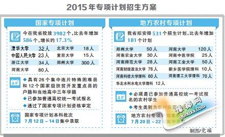 2015年专项计划招生方案