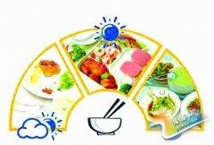 一日多餐可减肥靠谱吗 听医学研究所专家来解答