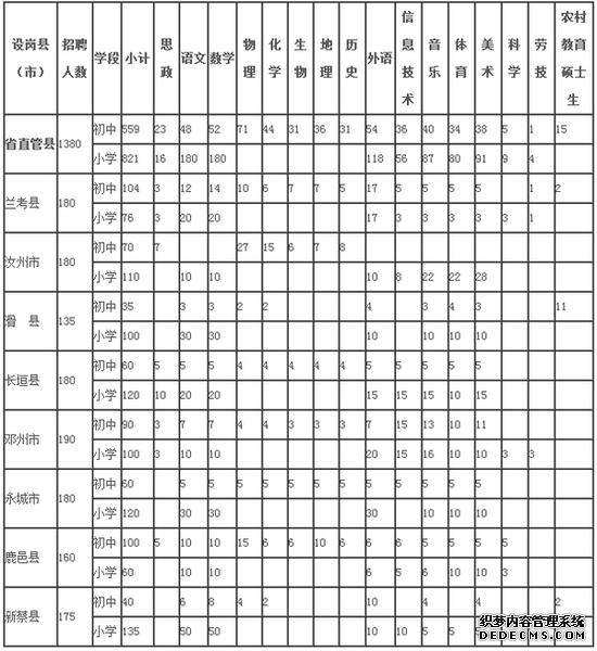 2015年河南省直管县特岗教师共招聘1380人职位表