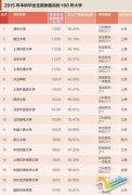 2015中国高校毕业生薪酬排行榜