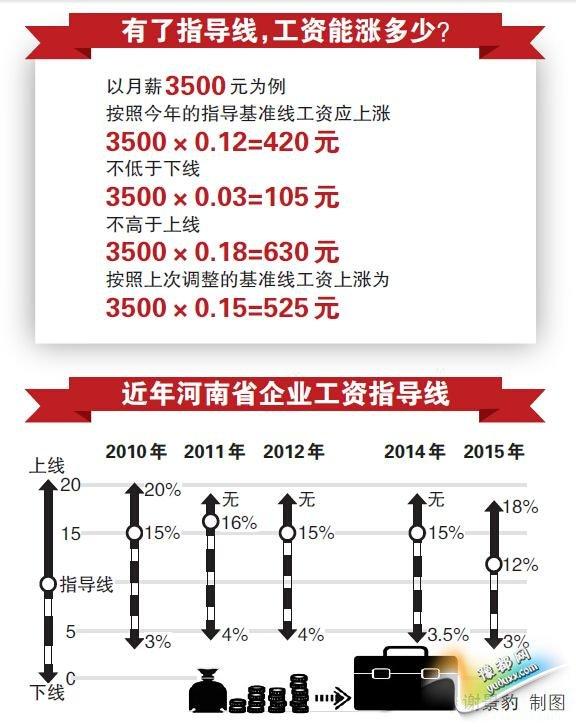 河南发布企业涨工资基准线 月薪3500应涨420元