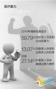 调查显示:近60%的医务人员曾遭遇语言暴力