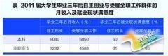 """大学生创业PK就业 创业竟""""完胜""""(图)"""