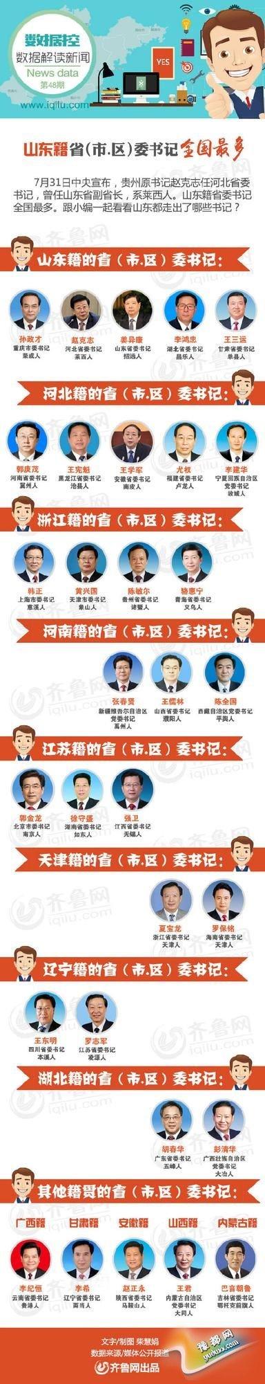 省级党委一把手 豫籍官员有3位