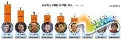 全球科技百富马云排名第七 马化腾李彦宏雷军进前20