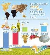 全球食品价格创6年来新低 7月食品价格指数同比降幅高达19.4%(图)