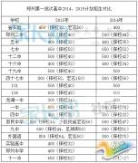 2015年郑州中招第一批次高中招生计划