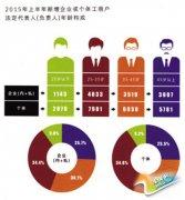 """徐州发展报告出炉 :80后成创业""""主力军"""""""