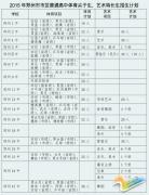 2015郑州中考体育、艺术特长生招生计划