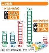 7月份郑州房价再降 每平方米8969元比6月份跌了426元