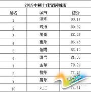 全国宜居城市排行榜 河南信阳荣登前五