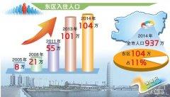 郑州新城镇化之路:104万人口汇聚活力东区
