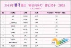 重庆夏季就业调查:632人争一个施工员岗