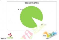 互联网成为第一大招聘渠道 渗透率达到90.5%