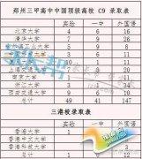 从郑州三甲高中名牌大学录取率谈小升初择校
