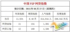 8月27日全国P2P网贷成交额39.08亿元(图)