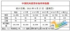 8月27日全国民间借贷市场利率11.95%(组图)