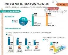 中国企业500强VS世界500强:制造业研发投入较低