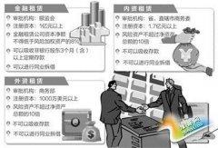 融资又融物 租赁业成服务实体经济生力军