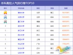 2015年中国最具人气大学排行榜