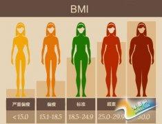 英国健康专家质疑BMI指数 称误导正常人减肥