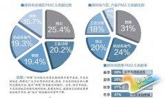 河南发布PM2.5来源解析 扬尘是郑州市首要污染源