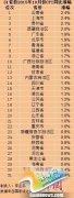 31省份10月CPI出炉 仅3省份物价涨幅高于2%(表)
