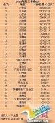 31省份前三季度GDP广东居首 各地之和超全国约1.9万亿