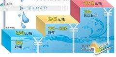 郑州居民用水上调 明年元旦起执行阶梯水价