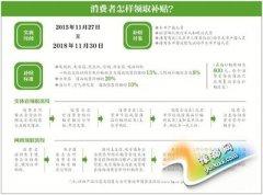 北京明起购节能家电最高补贴800 共9类商品