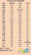 21省公布2015工资指导线 河南工资增长线第一