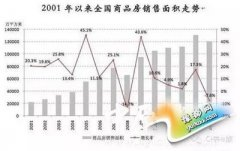 一张神图看清中国楼市拐点 明年房价将上涨