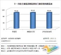 劲旅网11月中国主要旅游网站景区门票价格监测报告