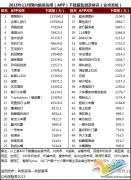 劲旅网发布11月国内旅游类APP月度监测报告