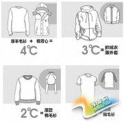 用衣服保暖效果折算温度靠谱吗?天冷如何正确穿衣