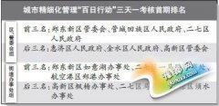 """郑州通报""""百日行动"""" 三天一考核首期排名曝光"""