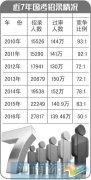 国考竞争比例7年来最低 涉及河南岗位招969人