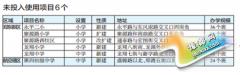 2015年郑州市市区有29所中、小学投入使用