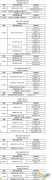 国家重点学科名单之工学类(四)