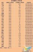 28地区上调最低工资标准 河南月最低工资标准1600