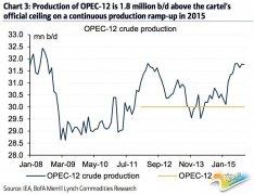 高盛:油价可能在当前基础上再跌50%