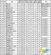 武书连2015中国各省大学本科毕业生质量排行榜