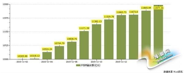 杠杆资金还在扫荡券商股 两融11连增创6个月记录