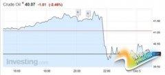OPEC官方未公布具体产量目标 油价在40美元附近震荡