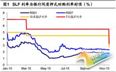 """SLF利率充当上限 中国步入 """"利率走廊""""时代"""