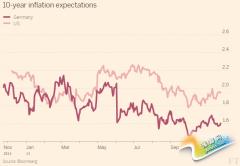 众投行均推荐明年购买通货膨胀保值的政府债券