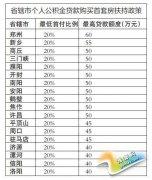 豫18省辖市买房补贴排行 漯河补贴标准全国最高
