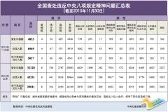 11月全国查处违反八项规定4833起 涉省部级4人(表)