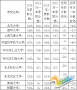 刘毅点评:都是一本211名校,录取分数竟相差208分